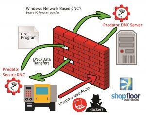 secure dnc software