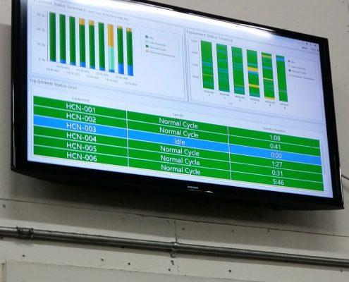 Scytec Data Xchange Dashboard on TV